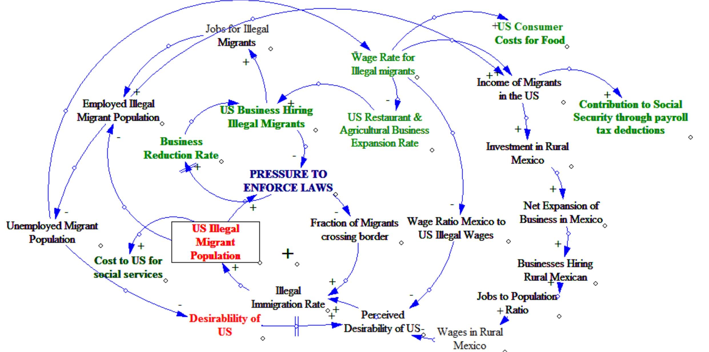 Immigration problem causal loop diagram az decision science immigration problem causal loop diagram ccuart Image collections
